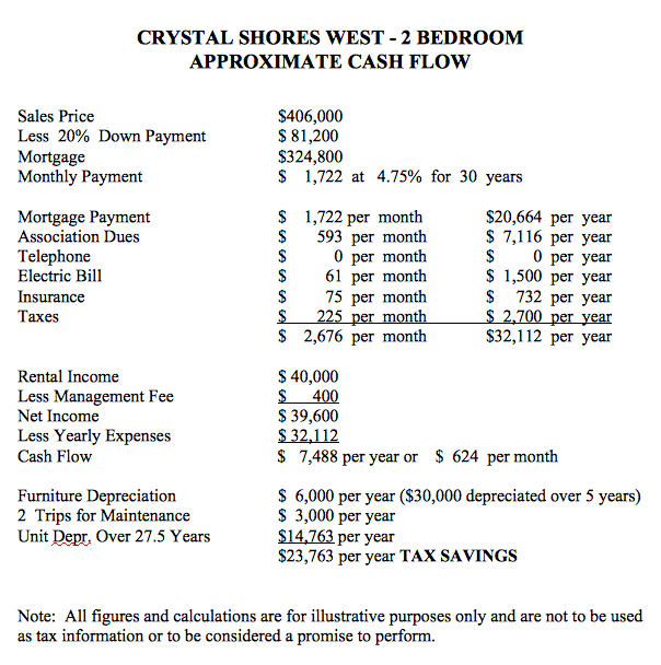 Crystal Shores Gulf Shores Ownership Cost