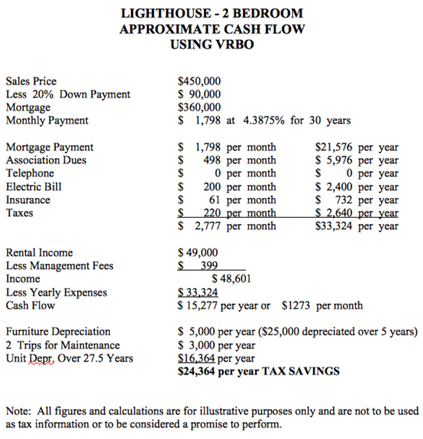Lighthouse Gulf Shores Ownership Cost