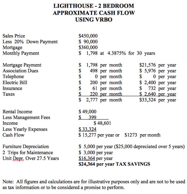 Gulf Coast Condo Ownership Costs Cash Flow Statement Condoinvestment Com