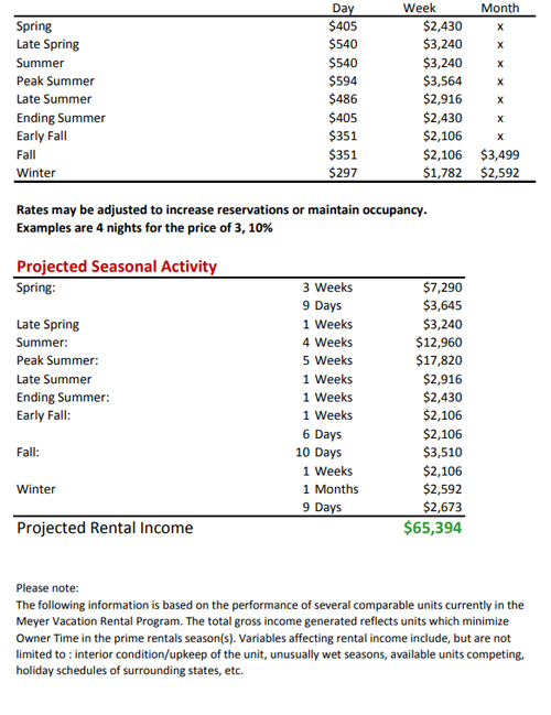 Revenue projection for Perdido Dunes Tower