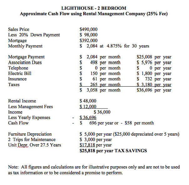 lighthouse-condo-rental-management-costs